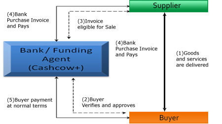 supply chain finance